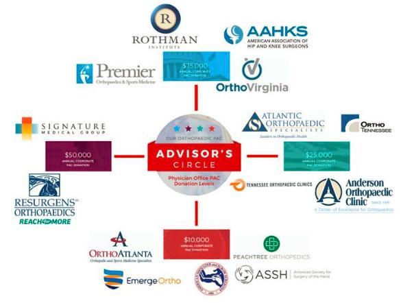 OrthoPAC Advisors Circle