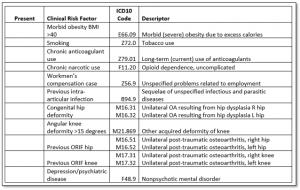 AAHKS Risk Factor Checklist